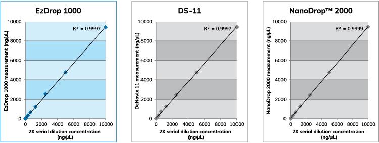 圖1. EzDrop 1000、DS-11和NanoDrop™ 2000間的準確度測試。