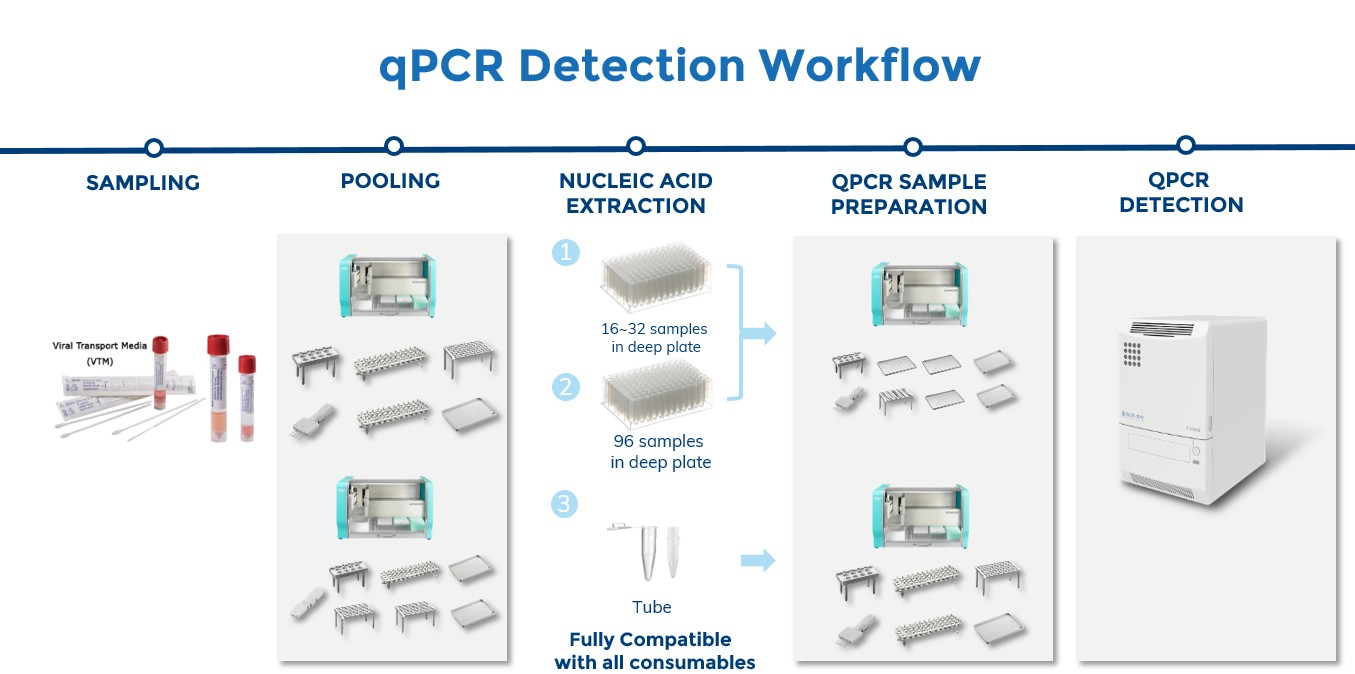 Using Automated Pipetting System to Accelerate PCR Test for COVID-19