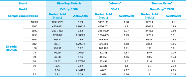 表2. EzDrop 1000、DS-11和NanoDrop™ 2000間的準確度測試。